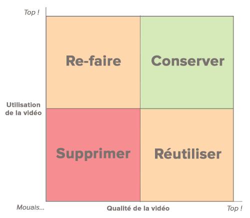 Audit Vidéo : les 4 catégories